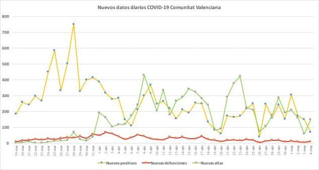 Imagen: Datos coronavirus 4 de mayo