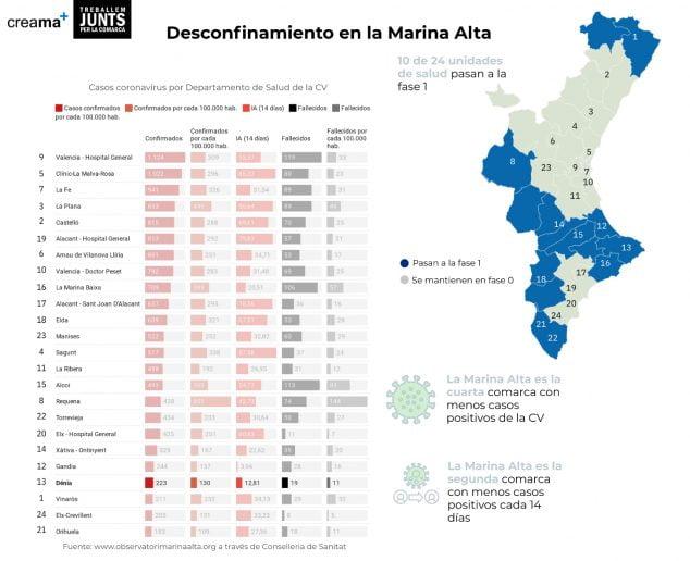 Image: Deconfinement Marina Alta