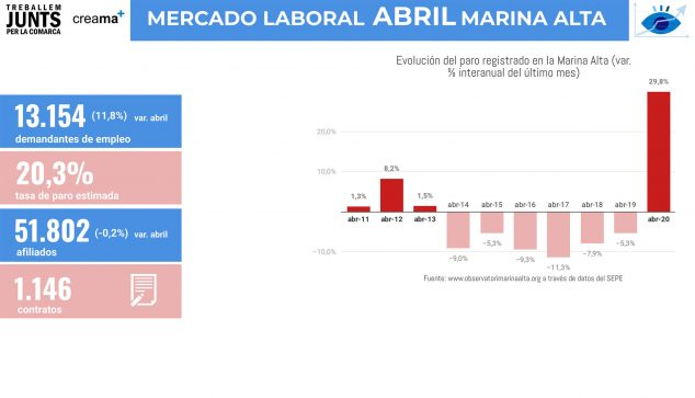 Image: April Marina Alta labor market