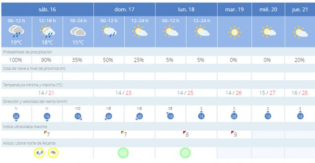 Image: Weather forecast for the next days