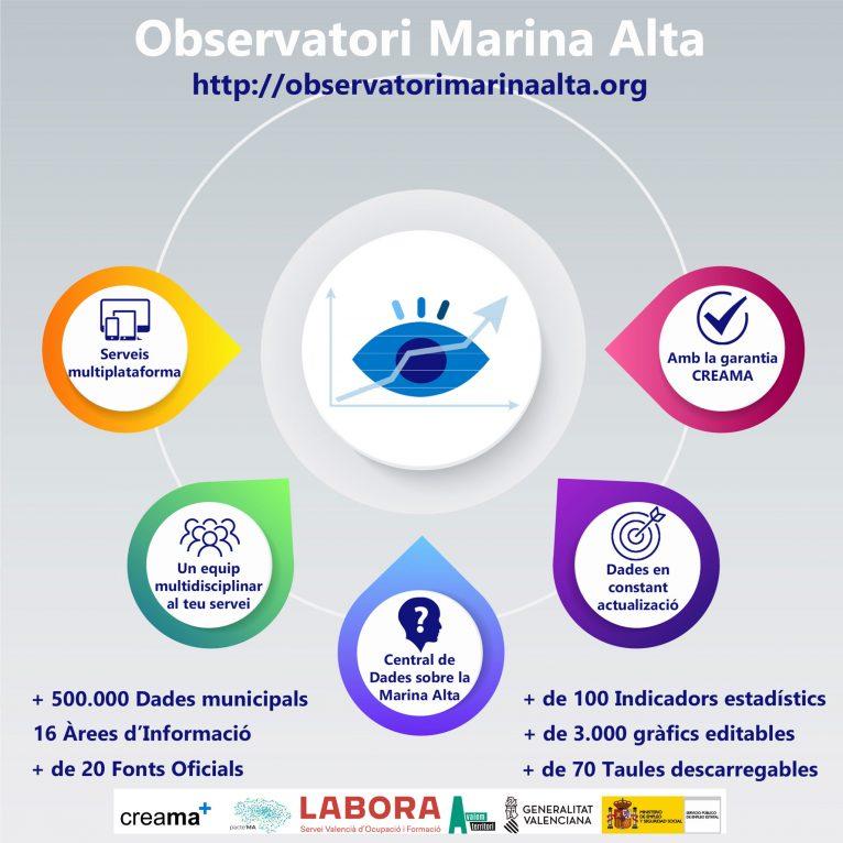 Imagen genérica de las funciones de L'Observatori de la Marina Alta