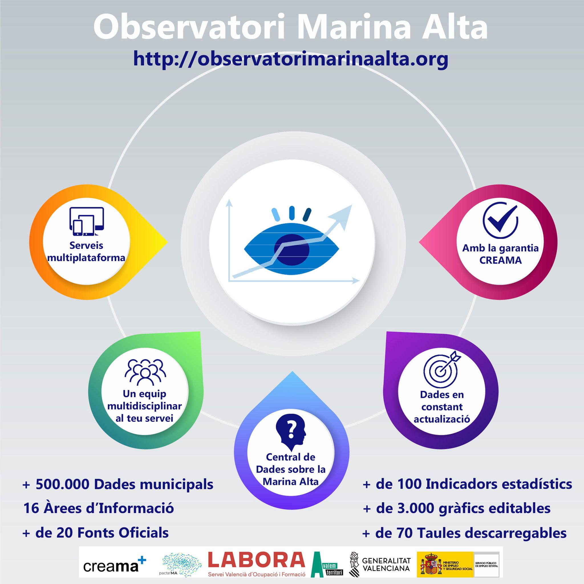 Generic image of the functions of L'Observatori de la Marina Alta