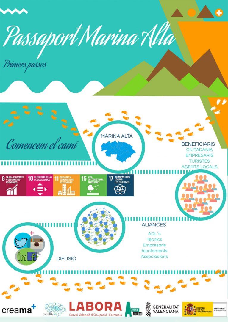 Infografía explicativa del proyecto Passaport Marina Alta
