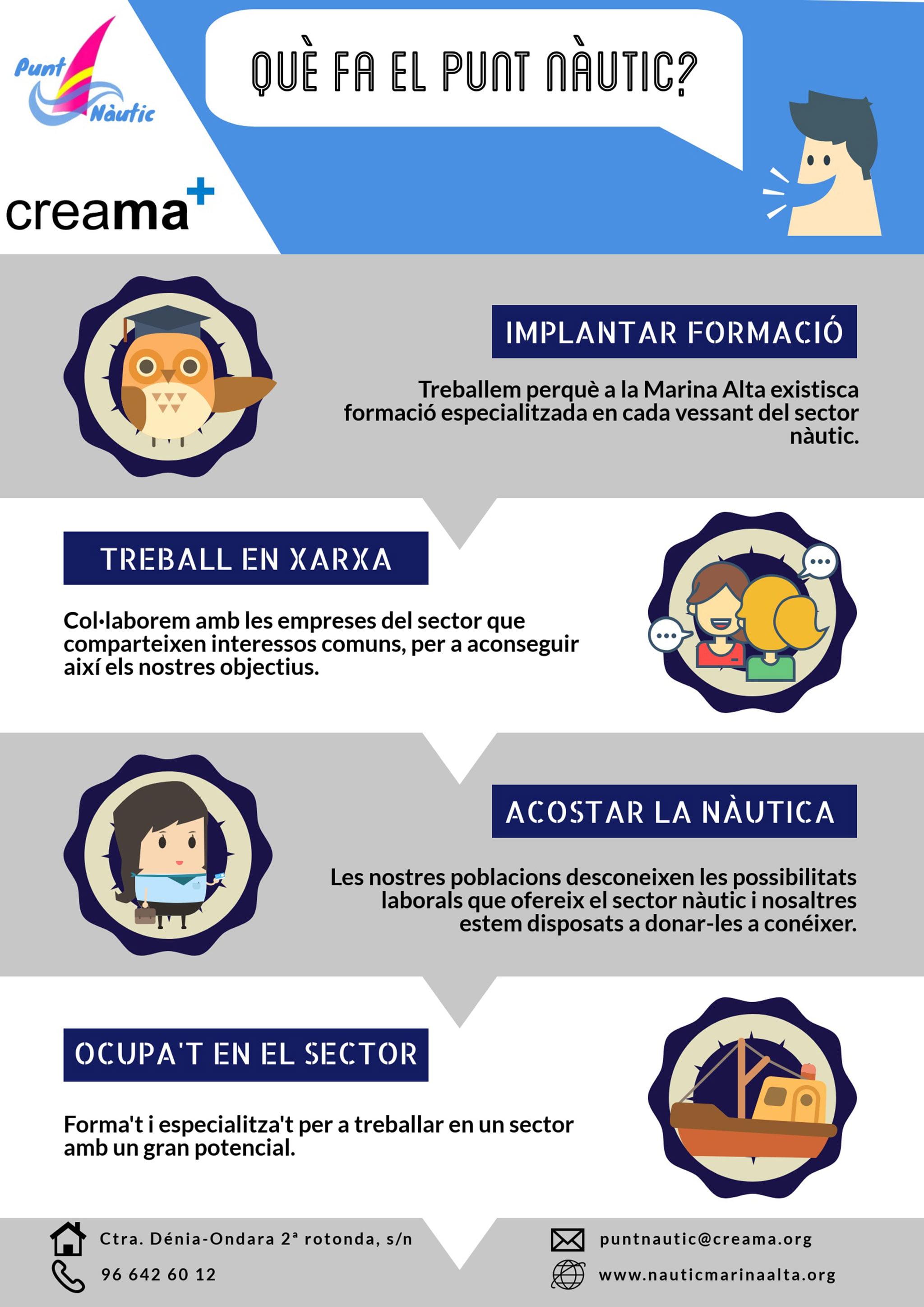 Infografía informativa sobre el proyecto Punt Nàutic