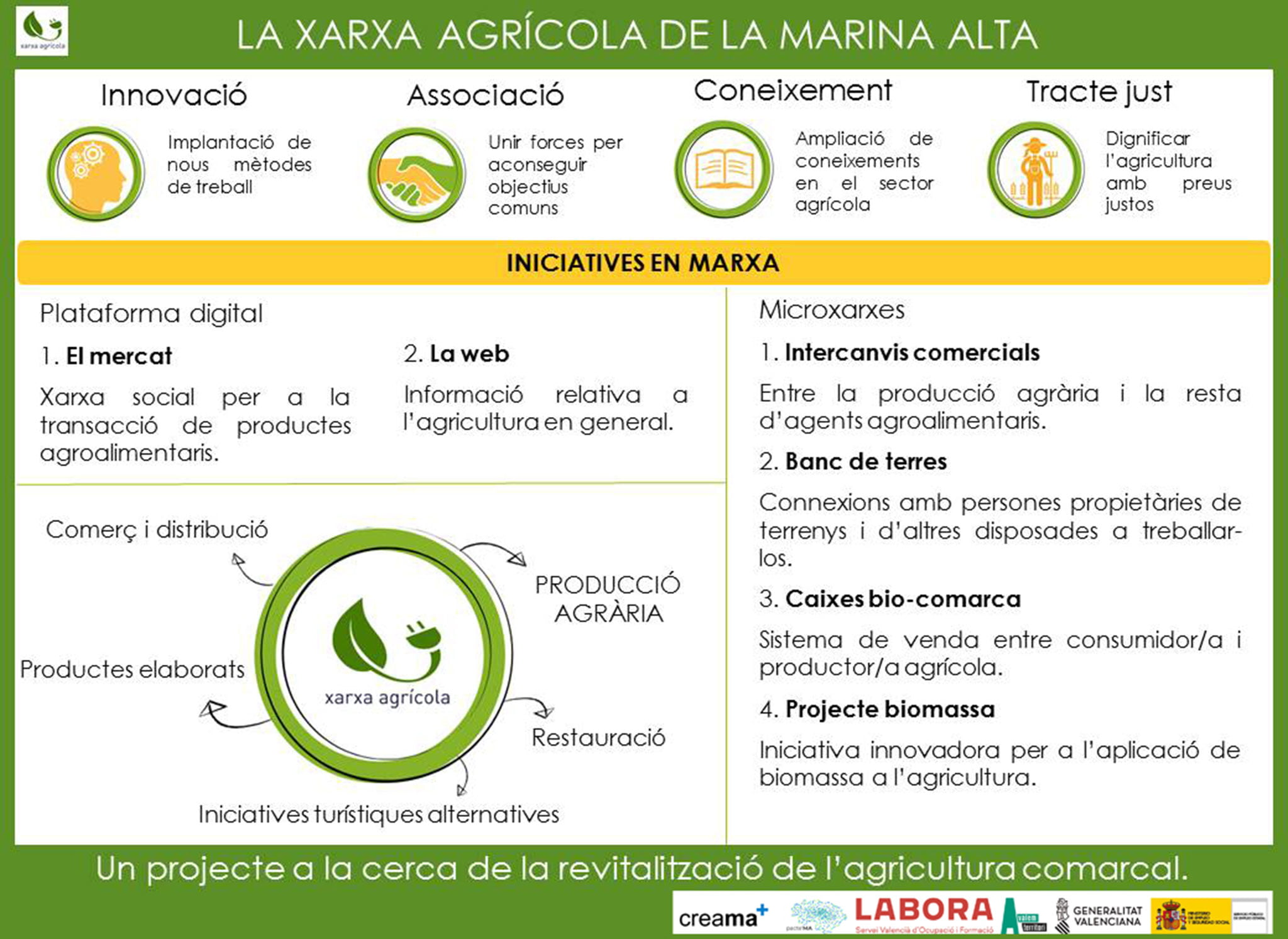 Explanatory infographic of the Xarxa Agrícola project