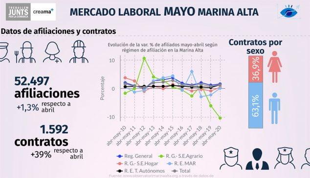 Изображение: данные о членстве в мае