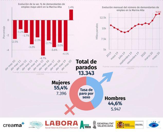 Изображение: данные по безработице за май