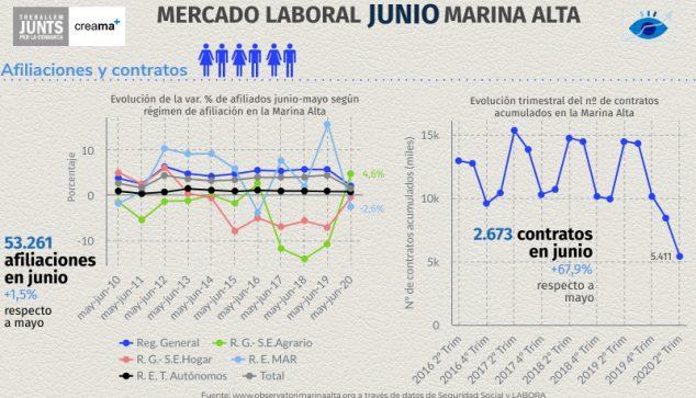 Imagen: Mercado laboral de junio 2020 en la Marina Alta