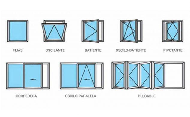 Imagen: Tipos de aperturas de ventanas - Herméticas