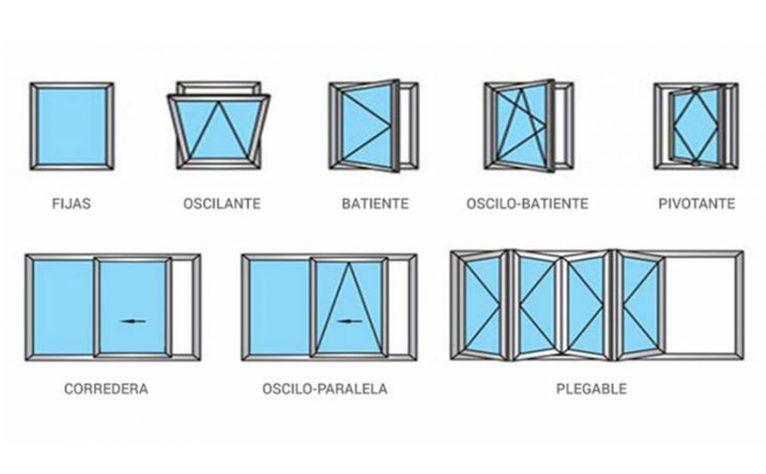 Types of window openings - Hermetic
