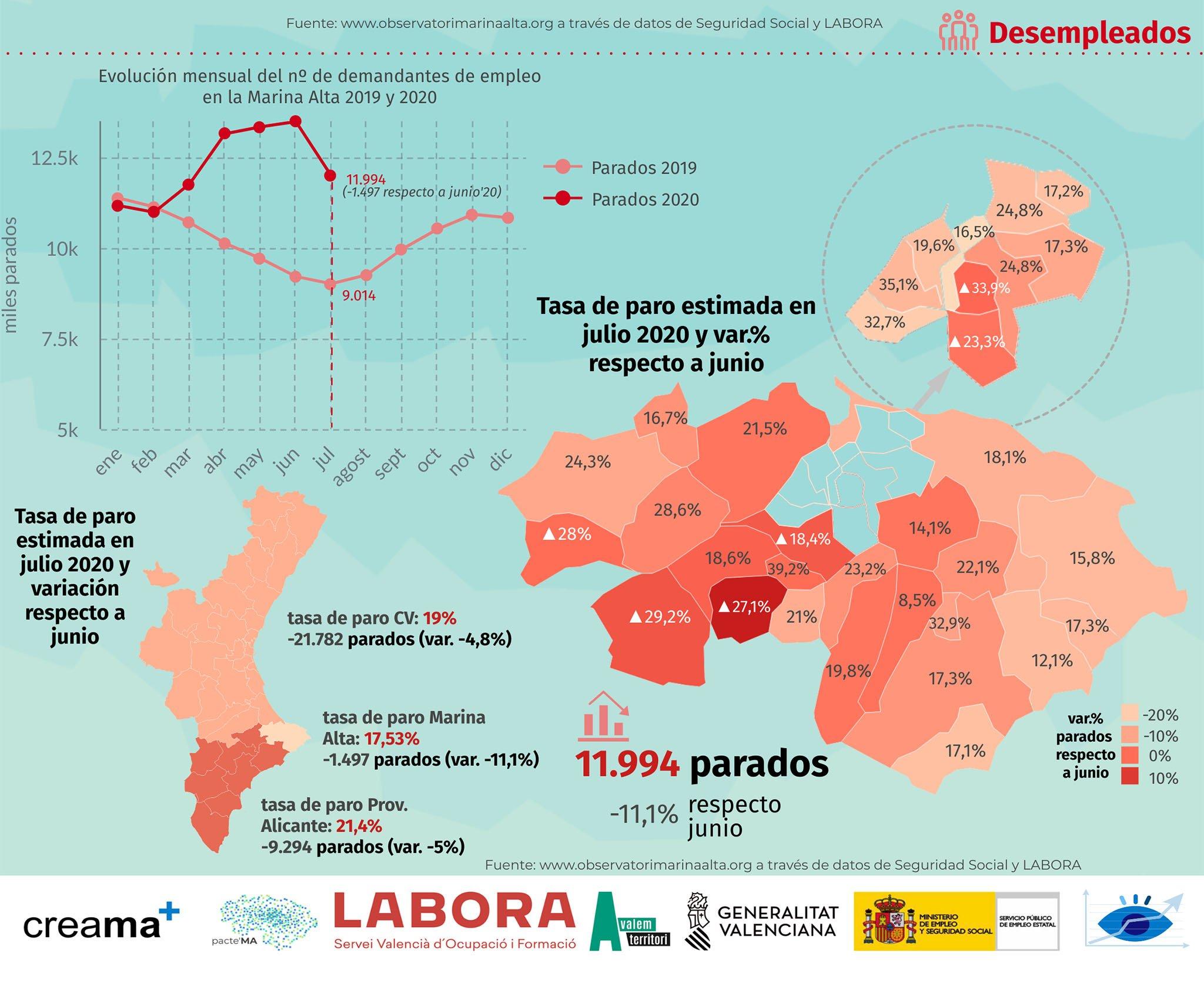 Variación de la tasa de paro respecto a junio
