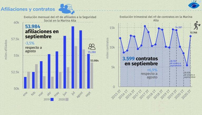 Número de afiliaciones y contratos en septiembre en la Marina Alta