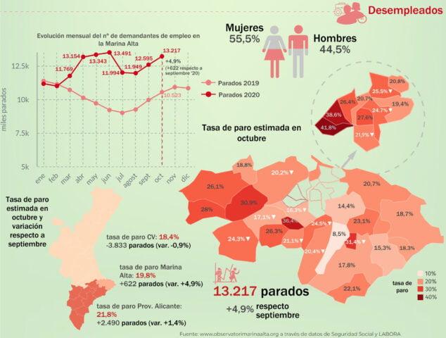 Imagen: Cifras de personas desempleadas en la comarca durante octubre 2020