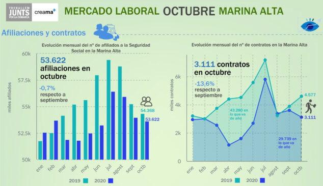 Imagen: Datos de afiliados a la SS en Octubre en la Marina Alta