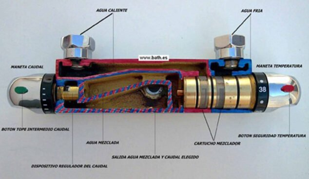 Imagen: Sección de un grifo termostático - Suministros Denia