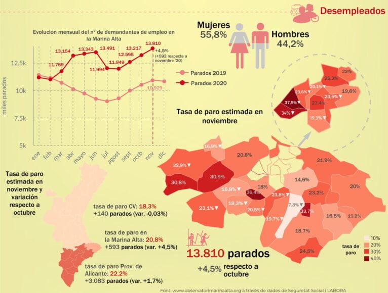 Datos sobre el desempleo en noviembre de 2020