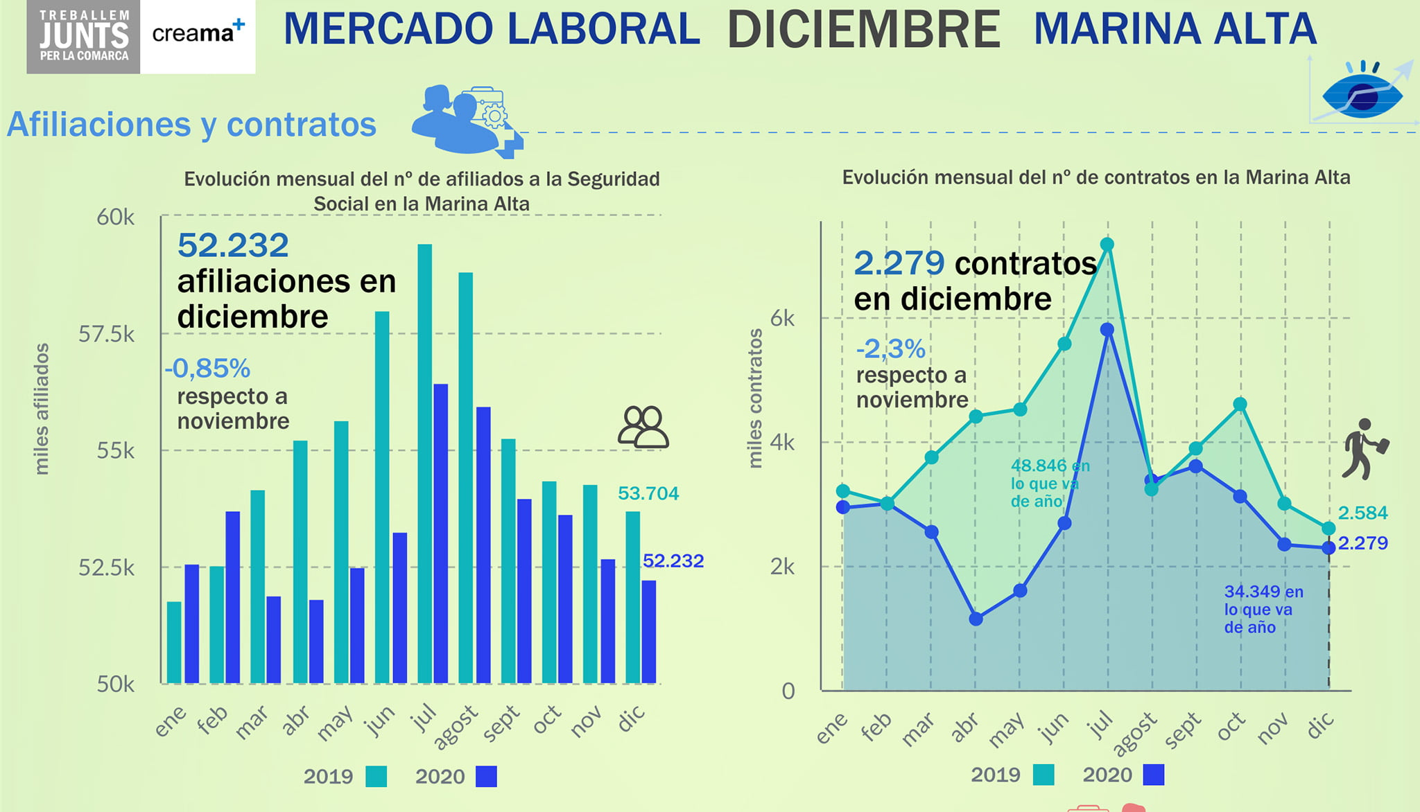 Affiliations and contracts in the Marina Alta during December 2020