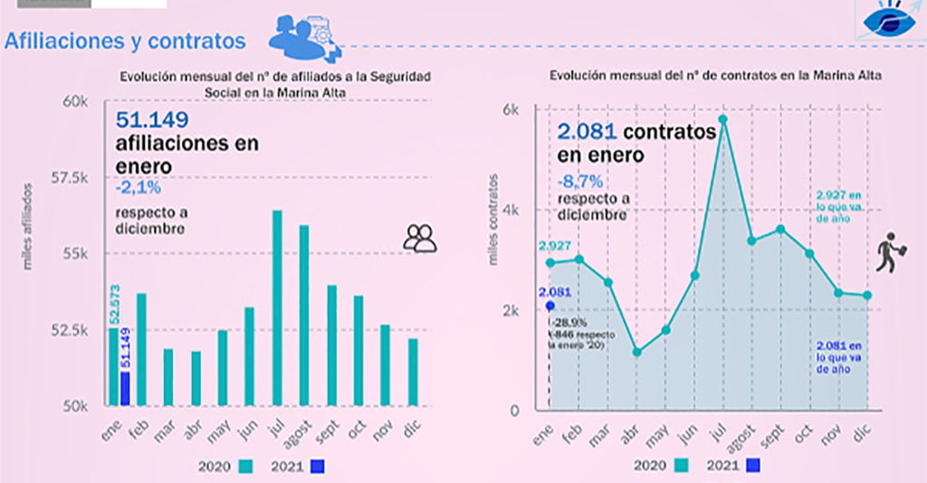 Affiliations and contracts in the Marina Alta in January 2021