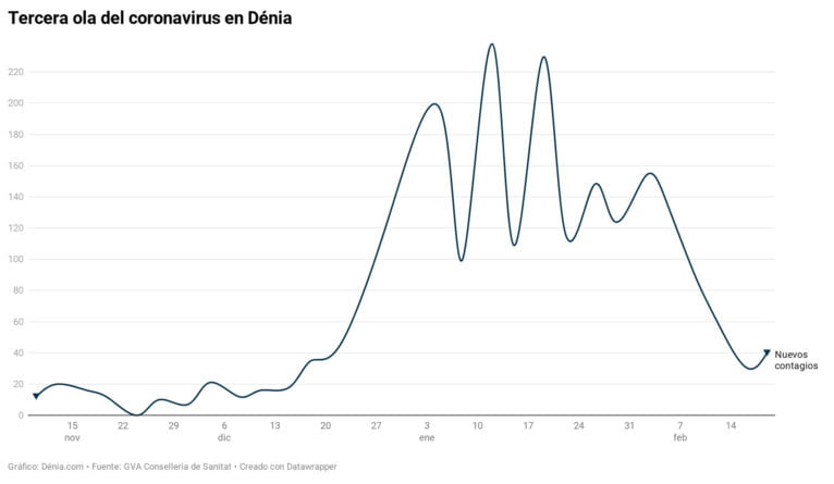 Evolution of the third wave in Dénia