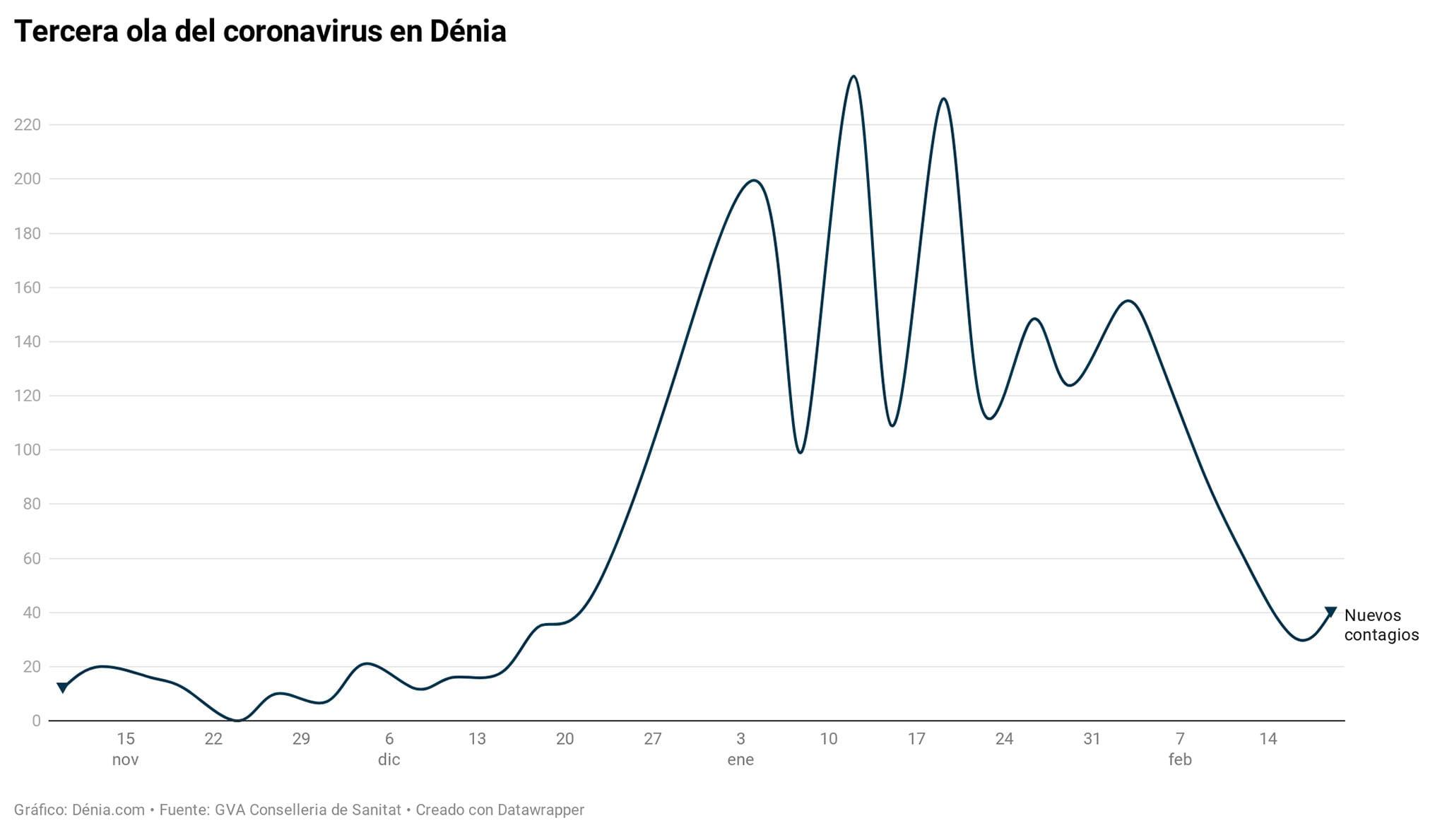 Évolution de la troisième vague à Dénia