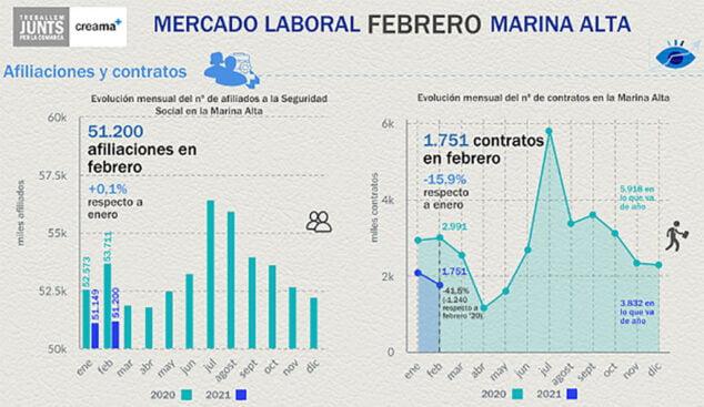 Imagen: Mercado laboral de febrero en la Marina Alta
