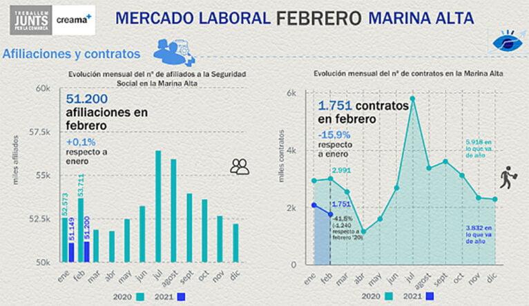 Mercado laboral de febrero en la Marina Alta