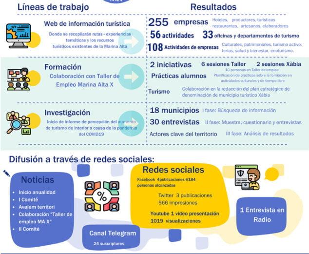 Imagen: Resultados del Passaport en 2020-2021