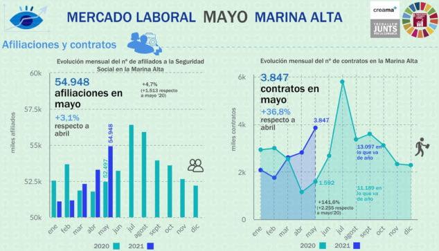Imagen: Afiliaciones y contratos en la Marina Alta en mayo de 2021