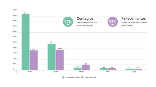 Imagen: Gráfico realizado por la conselleria de Sanitat