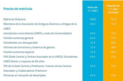 Precios de la matrícula de los Cursos de Veranos de UNED Dénia